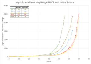 Using Turner Designs C-FLUOR for Algal Culture Growth Monitoring